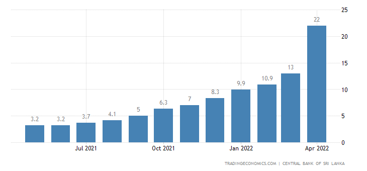 Sri Lanka Core Inflation Rate