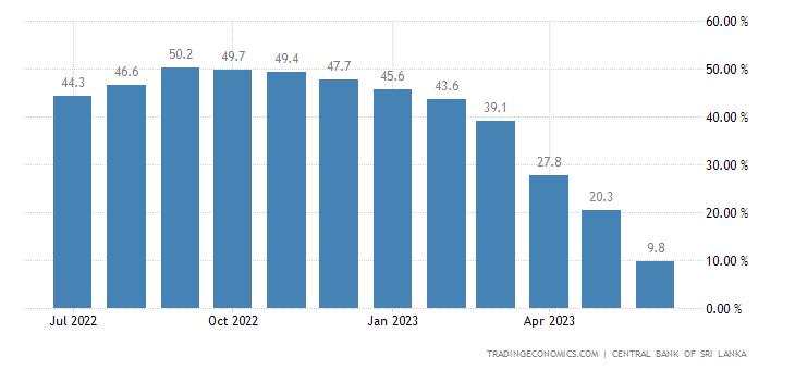Sri Lanka Core Inflation Rate