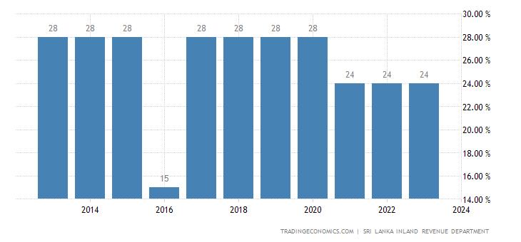 Sri Lanka Corporate Tax Rate