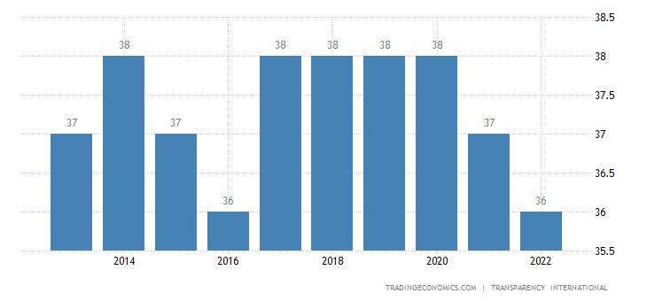 Sri Lanka Corruption Index