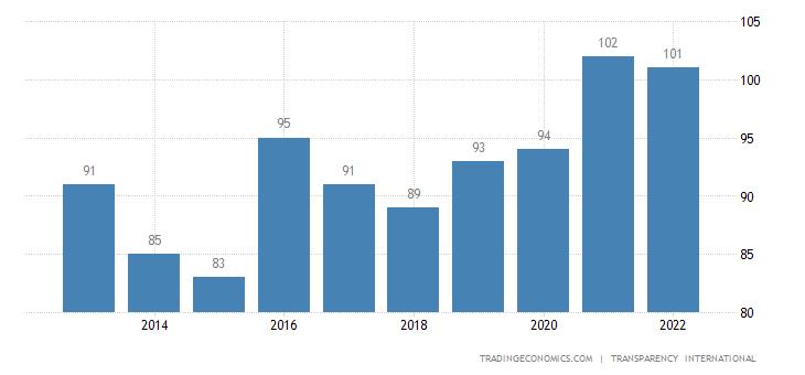 Sri Lanka Corruption Rank
