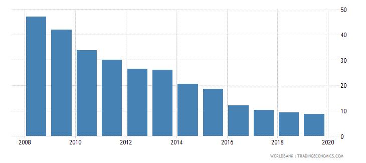 sri lanka cost of business start up procedures percent of gni per capita wb data