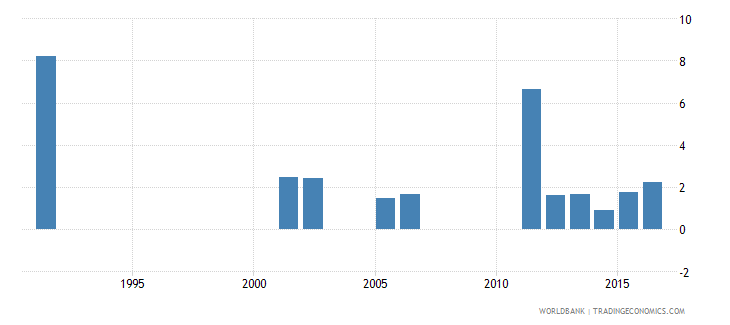 sri lanka cumulative drop out rate to the last grade of primary education male percent wb data
