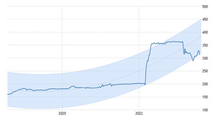 sri lankan gold price forecasting using