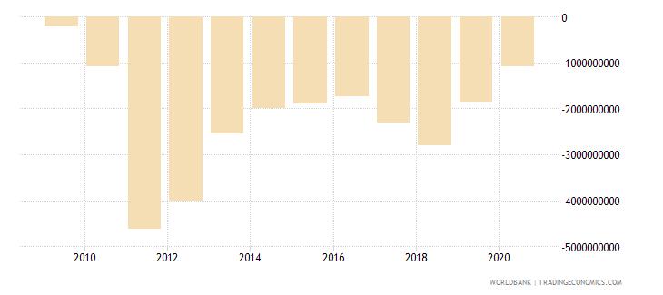 sri lanka current account balance bop us dollar wb data