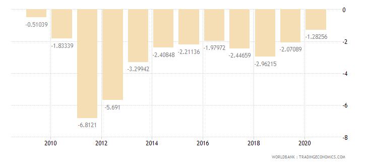 sri lanka current account balance percent of gdp wb data