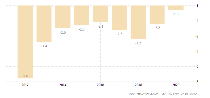 Sri Lanka Current Account to GDP