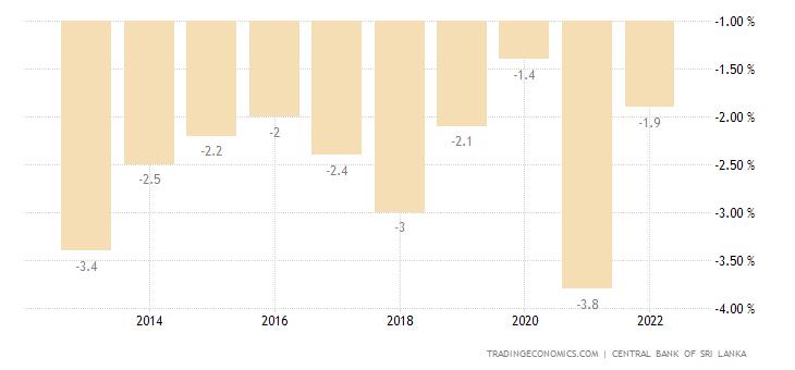 Sri Lanka Current Account to GDP