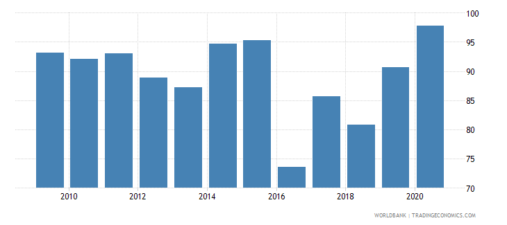 sri lanka current education expenditure primary percent of total expenditure in primary public institutions wb data