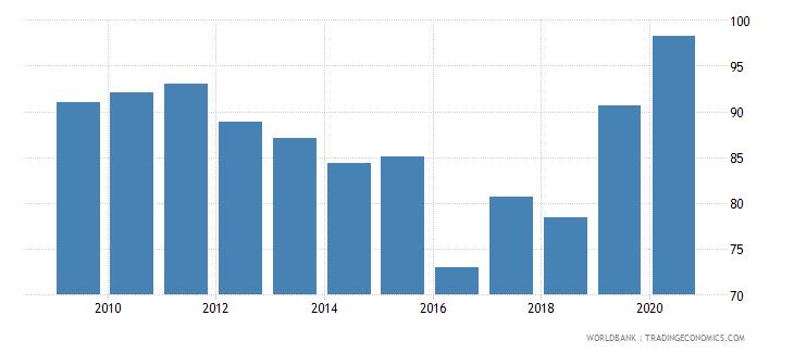sri lanka current education expenditure secondary percent of total expenditure in secondary public institutions wb data