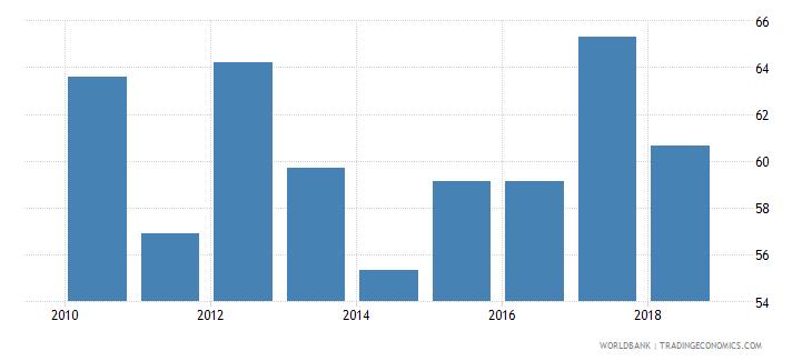 sri lanka current education expenditure tertiary percent of total expenditure in tertiary public institutions wb data