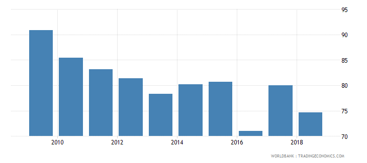 sri lanka current education expenditure total percent of total expenditure in public institutions wb data