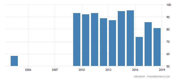 sri lanka current expenditure as percent of total expenditure in primary public institutions percent wb data