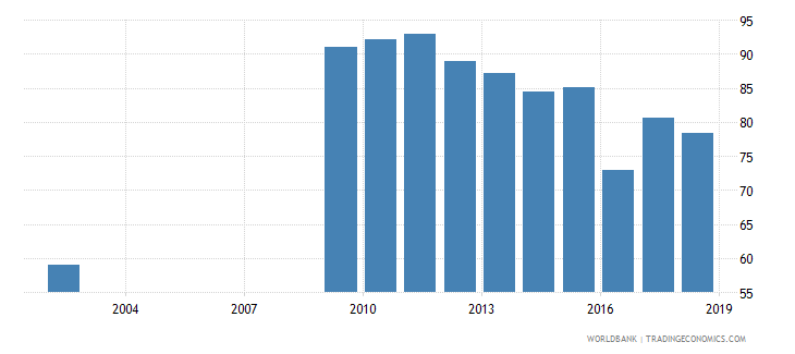 sri lanka current expenditure as percent of total expenditure in secondary public institutions percent wb data