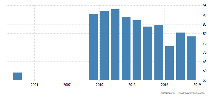 sri lanka current expenditure as percent of total expenditure in upper secondary public institutions percent wb data