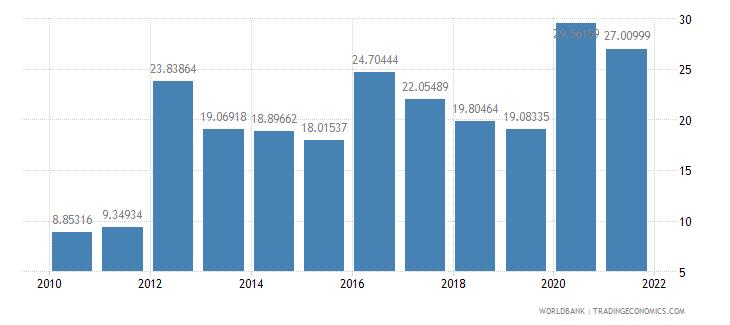 sri lanka customs and other import duties percent of tax revenue wb data