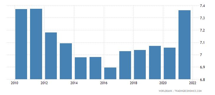 sri lanka death rate crude per 1 000 people wb data