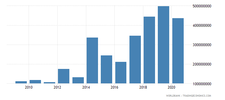 sri lanka debt service on external debt public and publicly guaranteed ppg tds us dollar wb data