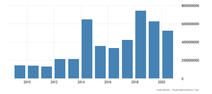 sri lanka debt service on external debt total tds us dollar wb data
