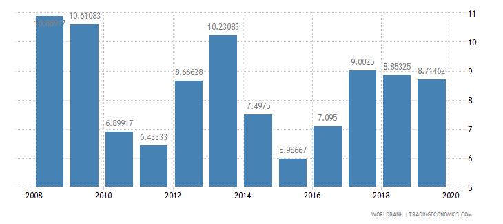 sri lanka deposit interest rate percent wb data