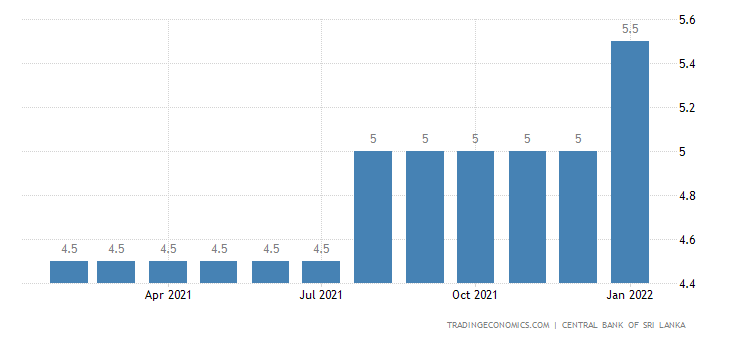Deposit Interest Rate in Sri Lanka