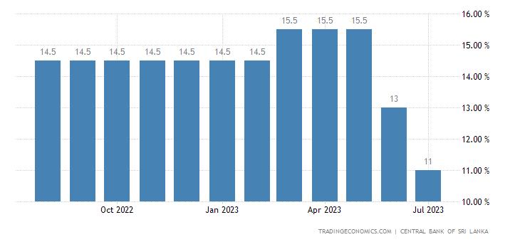 Deposit Interest Rate in Sri Lanka