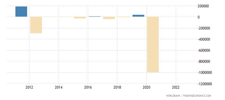 sri lanka discrepancy in expenditure estimate of gdp constant lcu wb data