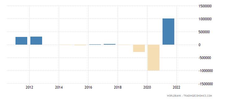 sri lanka discrepancy in expenditure estimate of gdp current lcu wb data