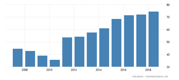 sri lanka domestic credit provided by banking sector percent of gdp wb data