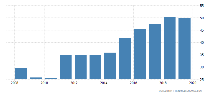 sri lanka domestic credit to private sector percent of gdp gfd wb data