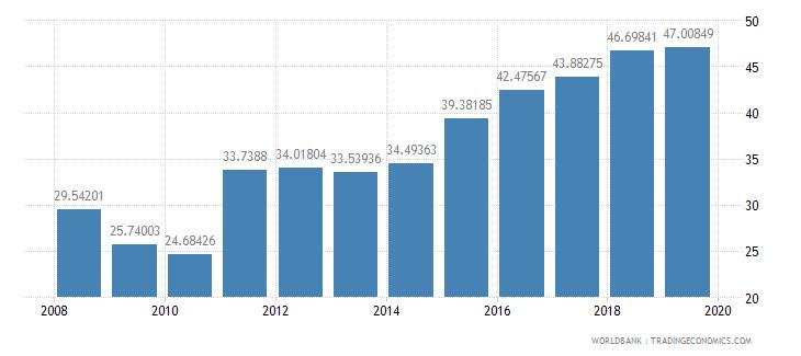 sri lanka domestic credit to private sector percent of gdp wb data