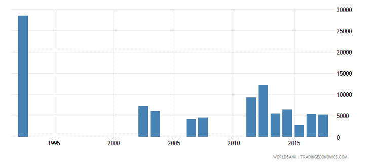 sri lanka early school leavers from primary education both sexes number wb data