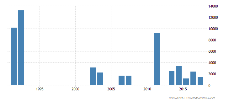 sri lanka early school leavers from primary education female number wb data