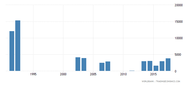 sri lanka early school leavers from primary education male number wb data