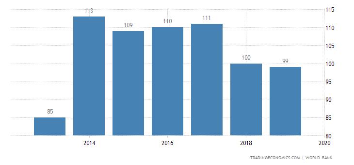 Ease of Doing Business in Sri Lanka