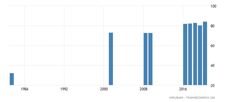 sri lanka educational attainment at least completed lower secondary population 25 female percent cumulative wb data