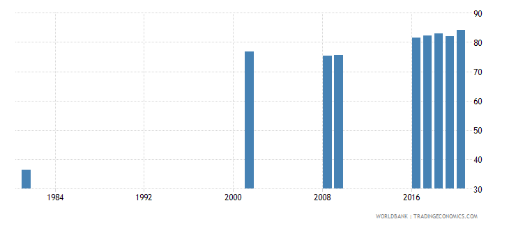 sri lanka educational attainment at least completed lower secondary population 25 male percent cumulative wb data
