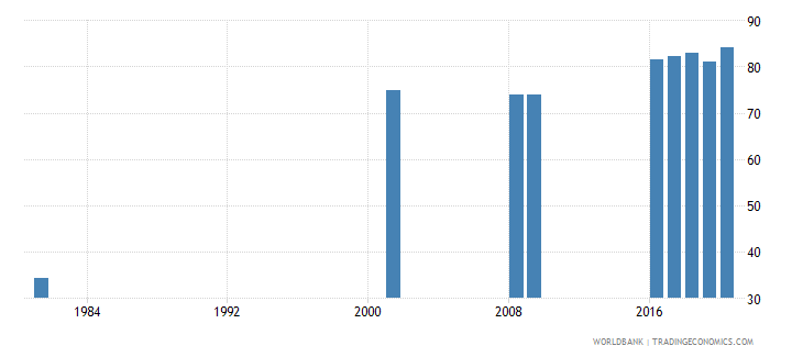 sri lanka educational attainment at least completed lower secondary population 25 total percent cumulative wb data