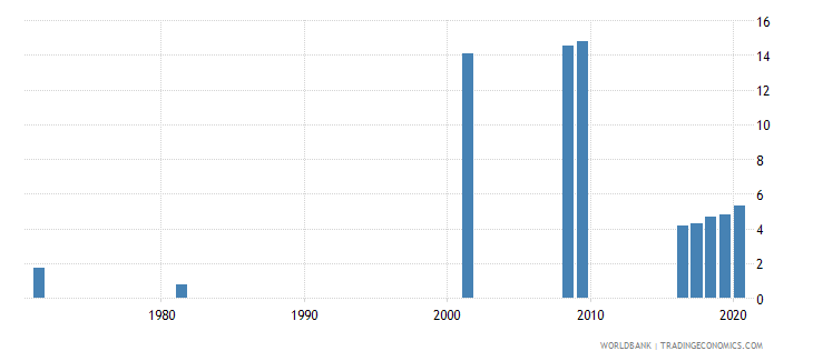 sri lanka educational attainment at least completed short cycle tertiary population 25 female percent cumulative wb data