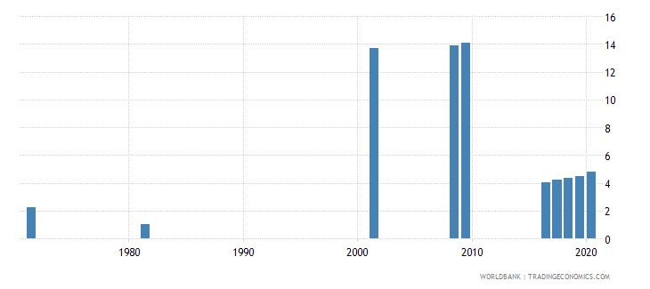 sri lanka educational attainment at least completed short cycle tertiary population 25 total percent cumulative wb data