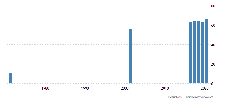 sri lanka educational attainment at least completed upper secondary population 25 female percent cumulative wb data
