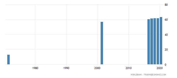 sri lanka educational attainment at least completed upper secondary population 25 male percent cumulative wb data