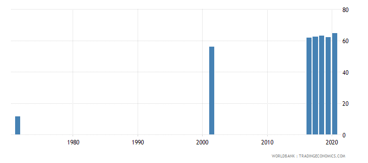 sri lanka educational attainment at least completed upper secondary population 25 total percent cumulative wb data