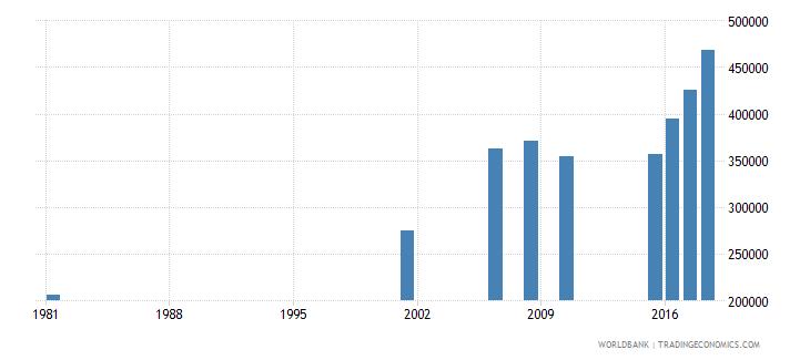sri lanka elderly illiterate population 65 years both sexes number wb data