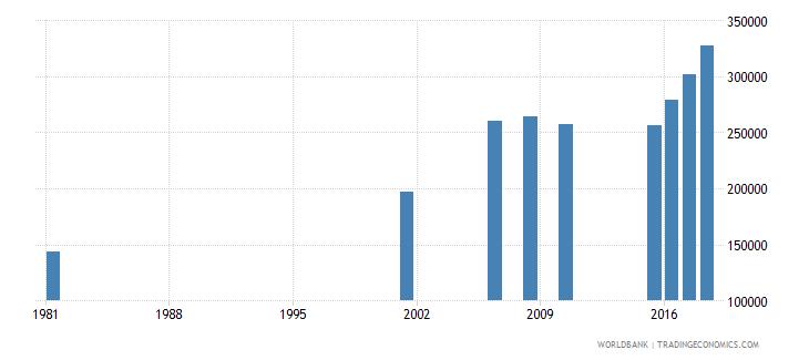 sri lanka elderly illiterate population 65 years female number wb data