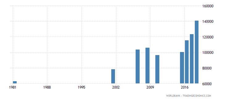sri lanka elderly illiterate population 65 years male number wb data