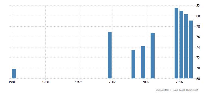 sri lanka elderly literacy rate population 65 years both sexes percent wb data