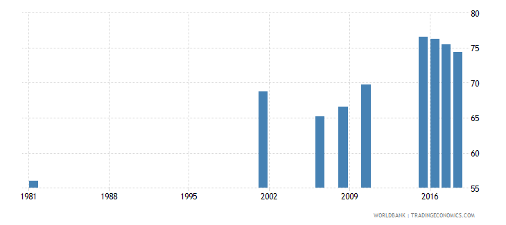 sri lanka elderly literacy rate population 65 years female percent wb data