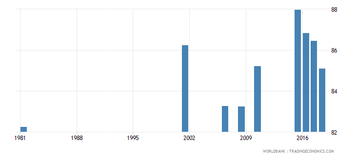 sri lanka elderly literacy rate population 65 years male percent wb data