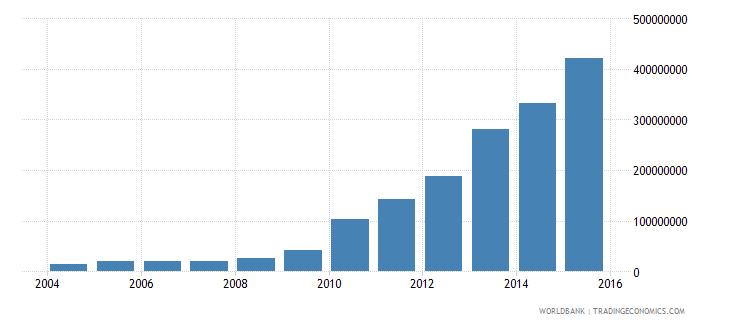 sri lanka electricity production from renewable sources excluding hydroelectric kwh wb data